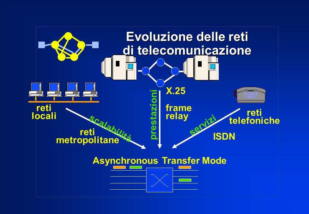 Evoluzione delle reti di telecomunicazione