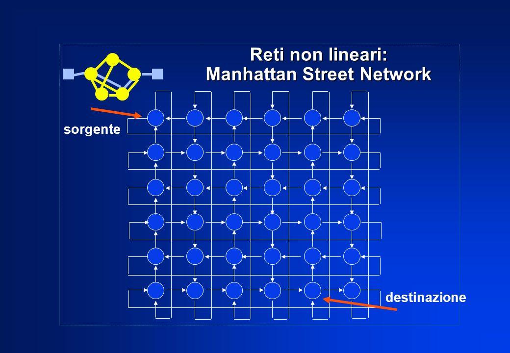 Reti non lineari: Manhattan Street Network