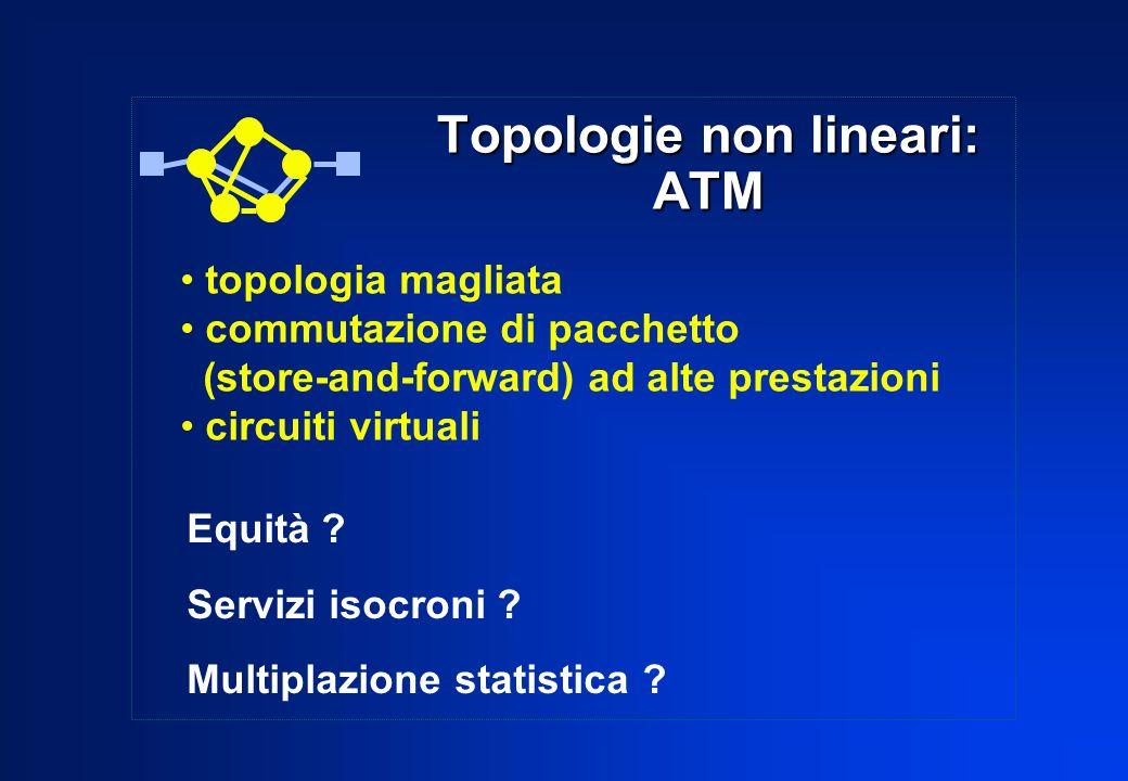 Topologie non lineari: ATM