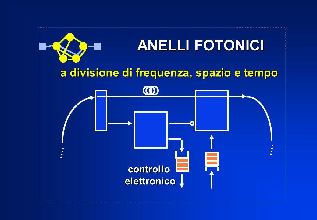 ANELLI FOTONICI a divisione di frequenza, spazio e tempo controllo