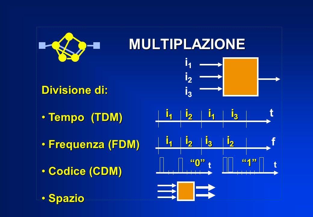 MULTIPLAZIONE i1 i2 Divisione di: i3 Tempo (TDM) i1 i2 i1 i3 t