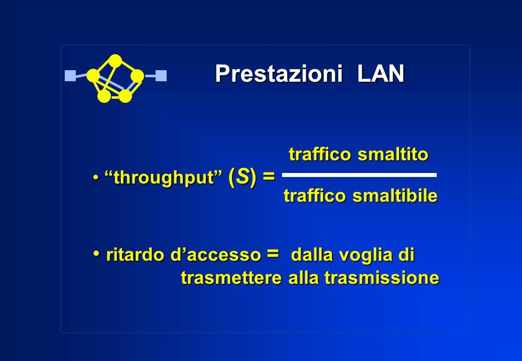 Prestazioni LAN ritardo d'accesso = dalla voglia di traffico smaltito