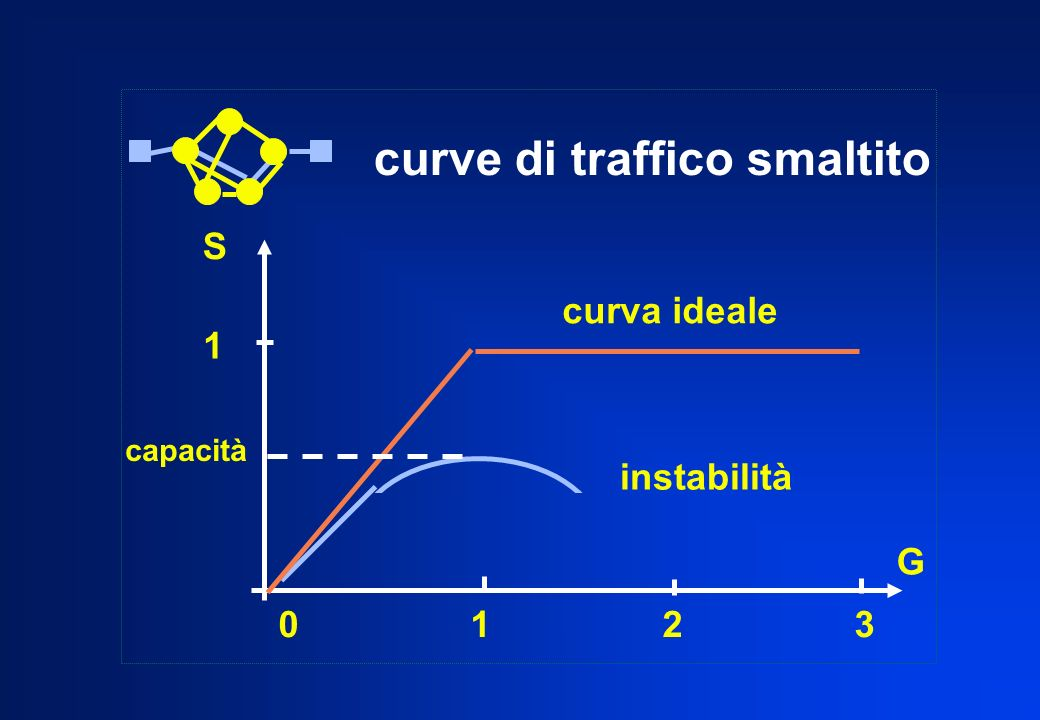 curve di traffico smaltito