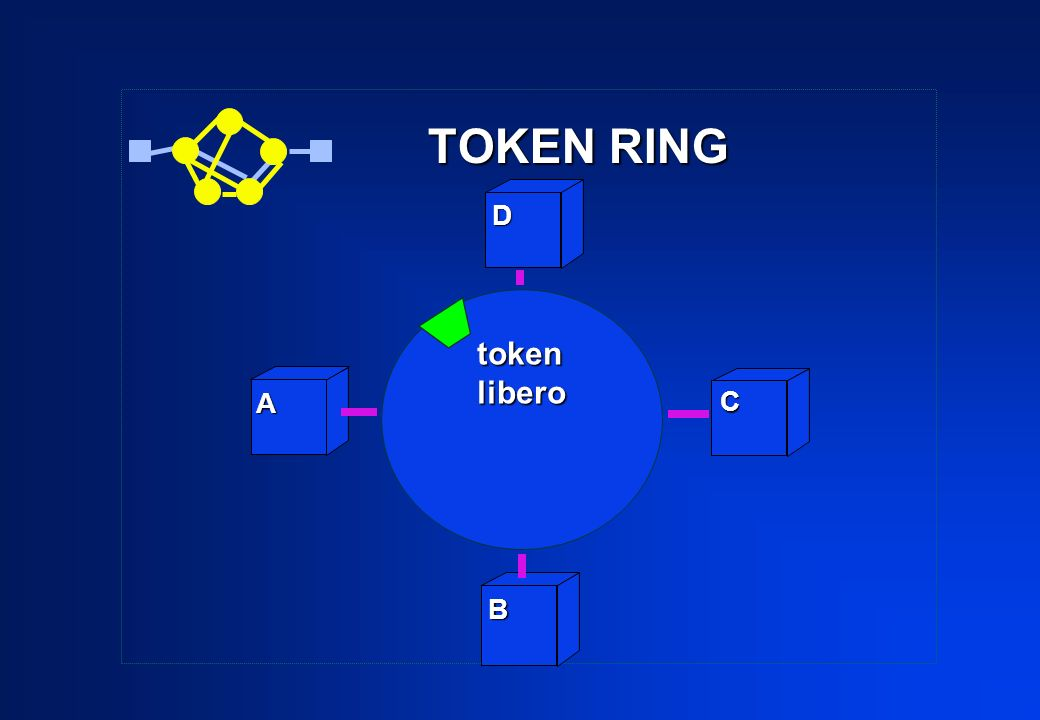 TOKEN RING D token libero A C B