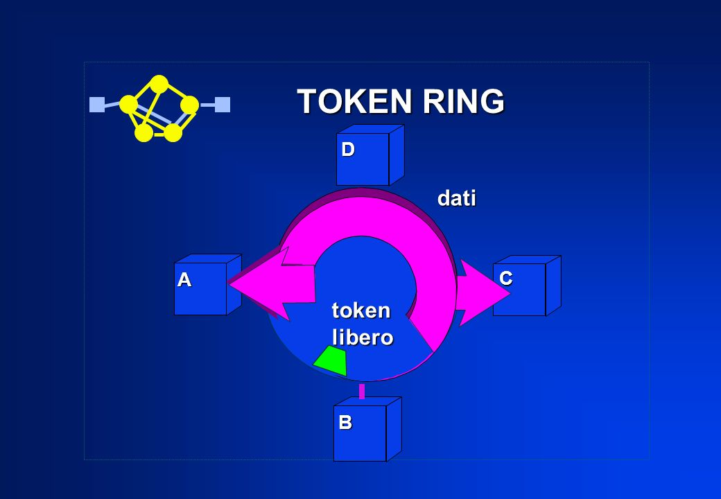 TOKEN RING D dati A C token libero B