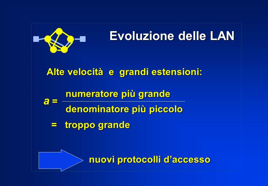 Evoluzione delle LAN a = Alte velocità e grandi estensioni: