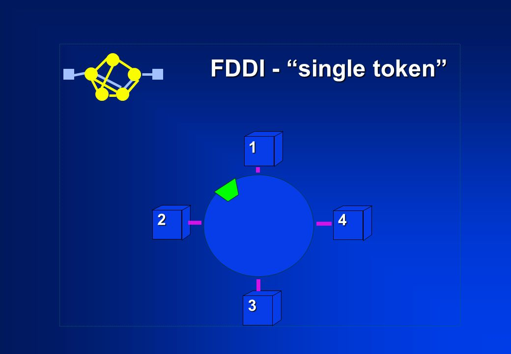 FDDI - single token 1 2 4 3