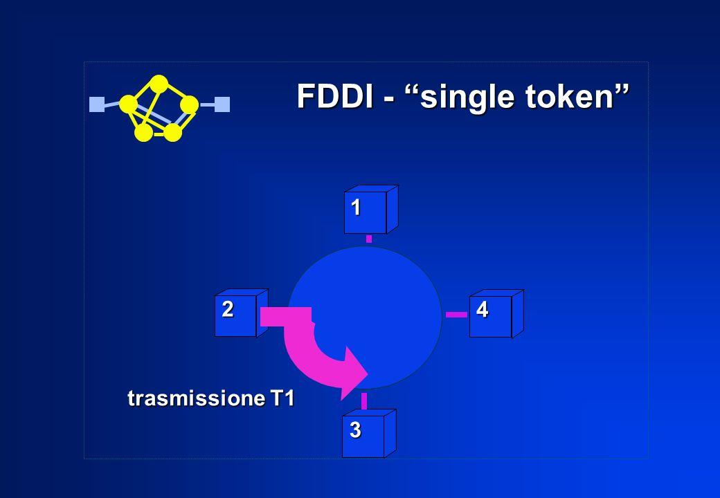 FDDI - single token 1 2 4 trasmissione T1 3