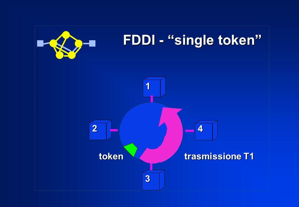 FDDI - single token 1 2 4 token trasmissione T1 3