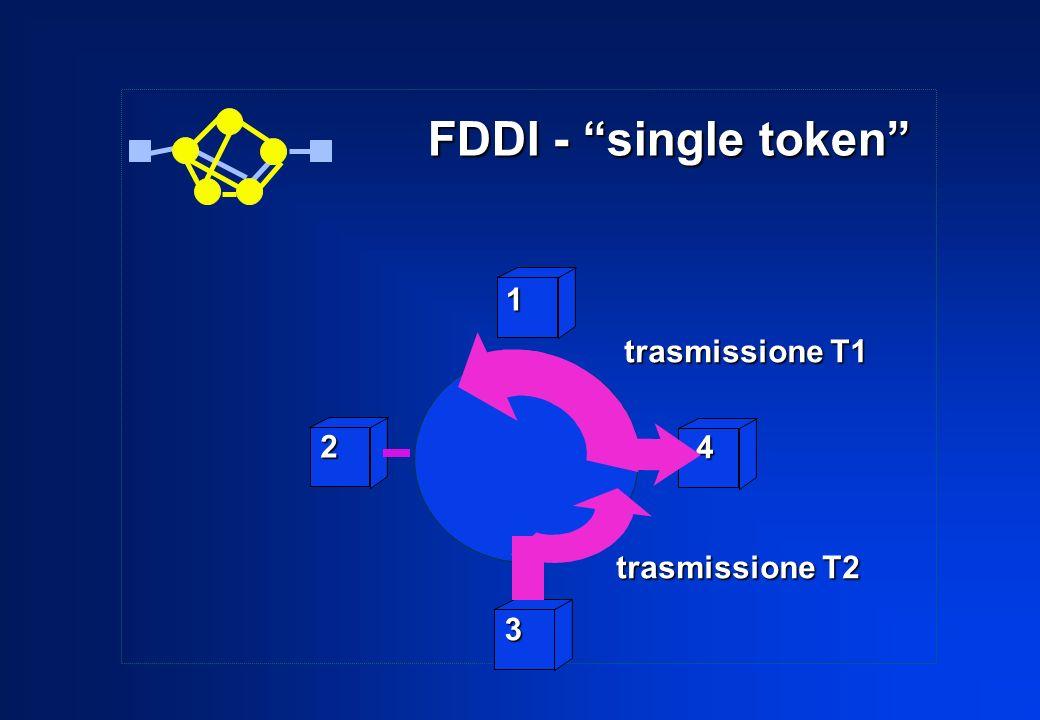 FDDI - single token 1 trasmissione T1 2 4 trasmissione T2 3