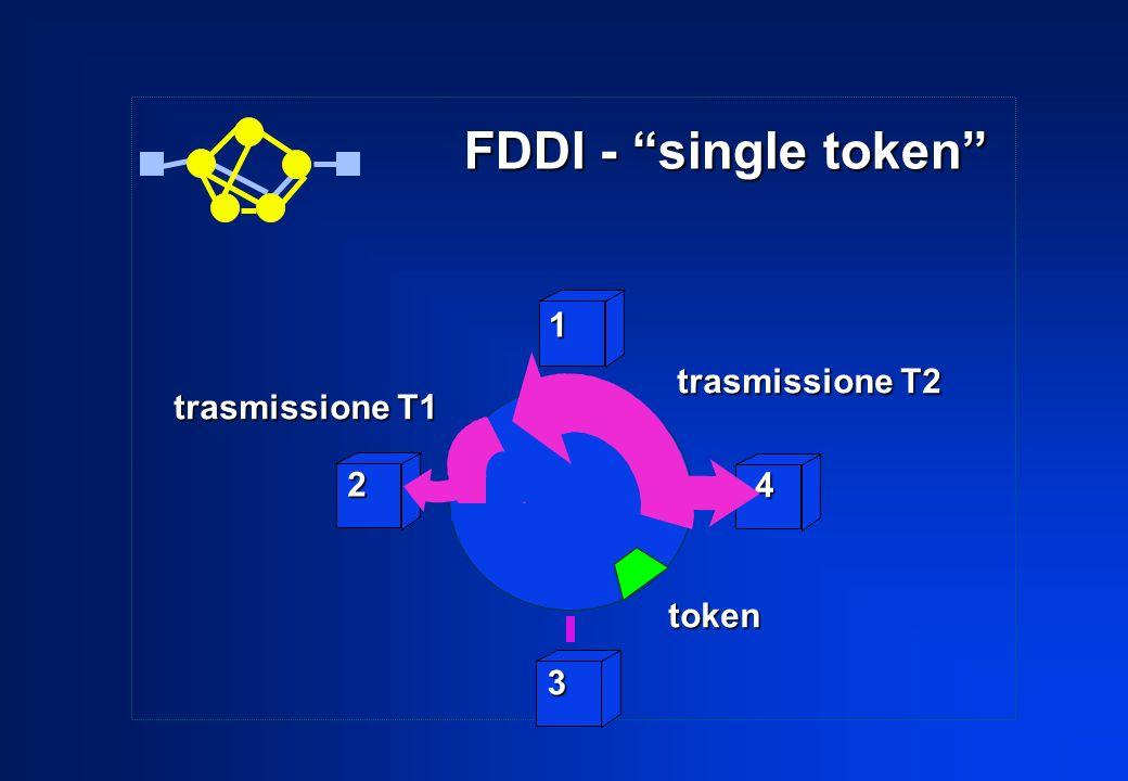 FDDI - single token 1 trasmissione T2 trasmissione T1 2 4 token 3
