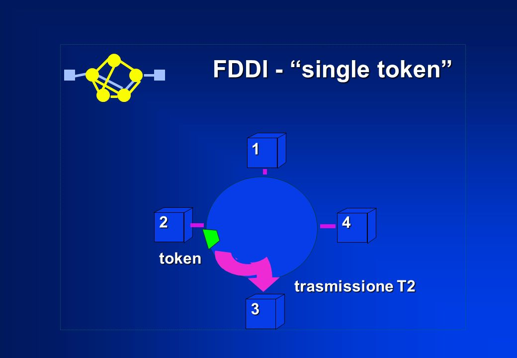 FDDI - single token 1 2 4 token trasmissione T2 3