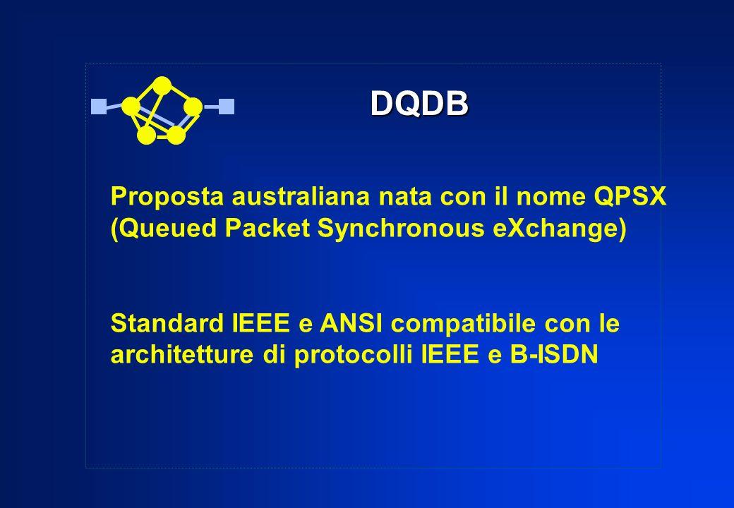 DQDB Proposta australiana nata con il nome QPSX