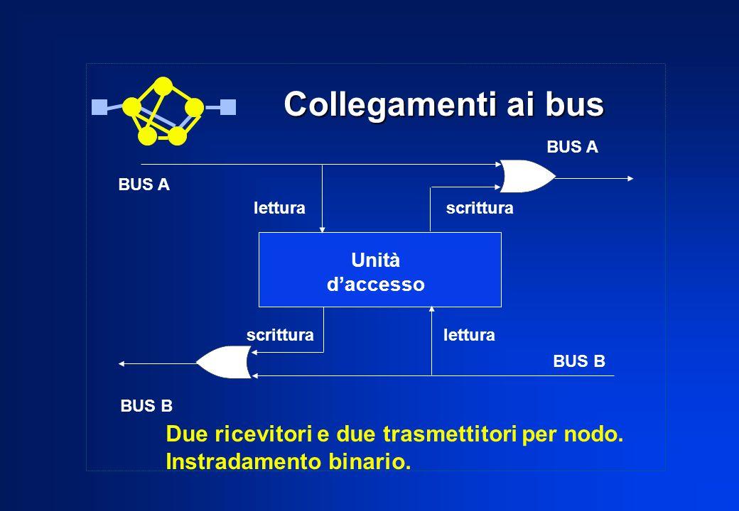Collegamenti ai bus Due ricevitori e due trasmettitori per nodo.