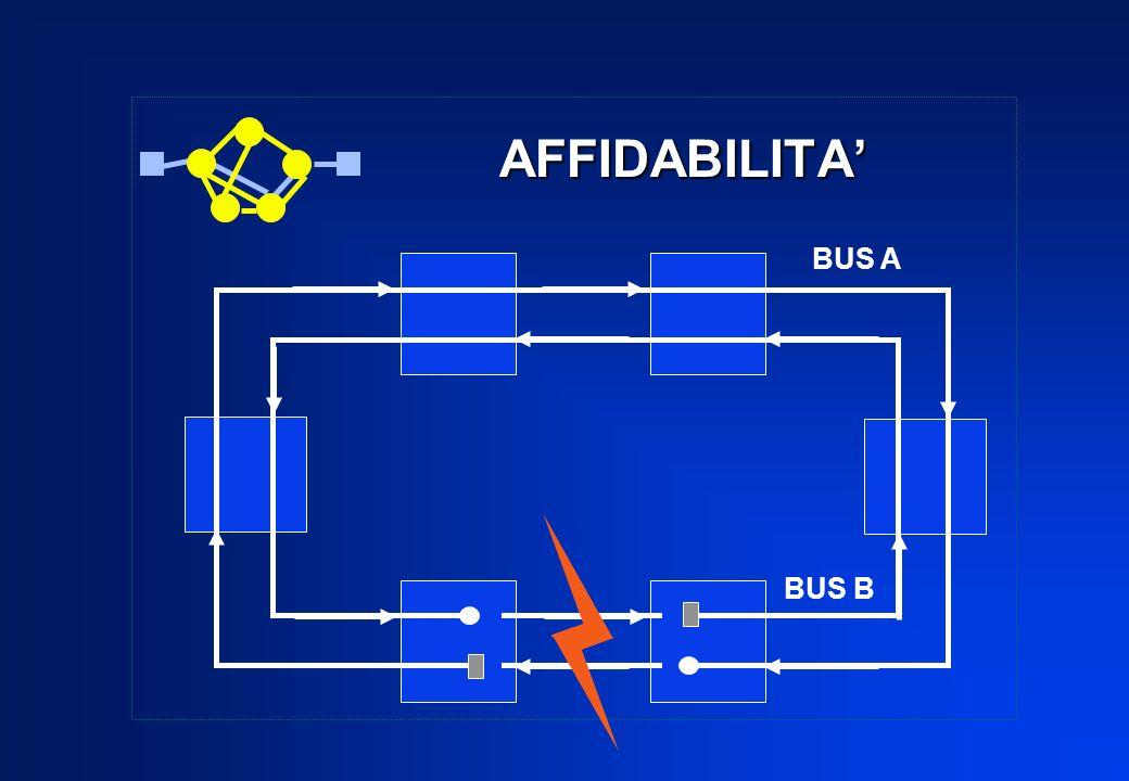 AFFIDABILITA' BUS A BUS B