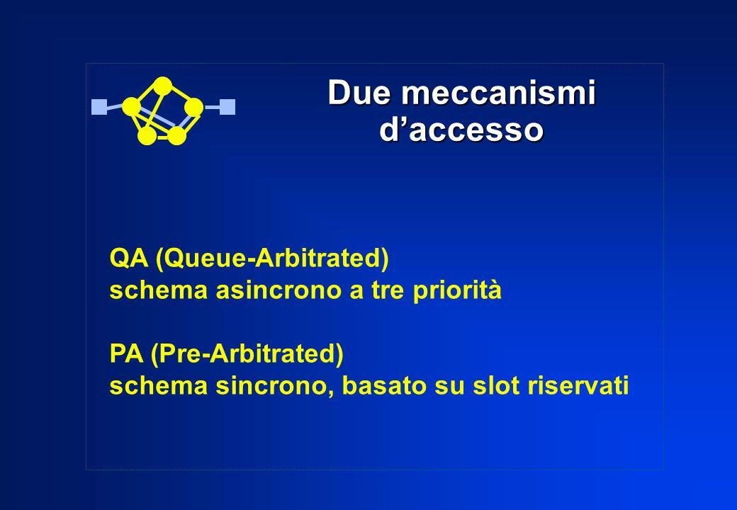 Due meccanismi d'accesso