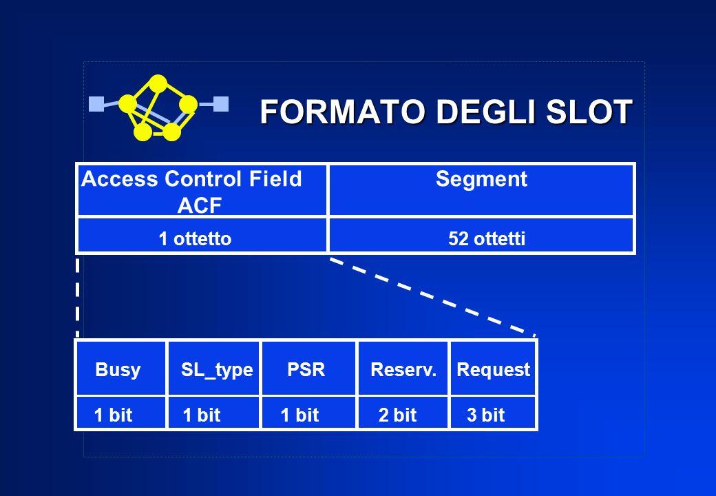 FORMATO DEGLI SLOT Access Control Field Segment ACF