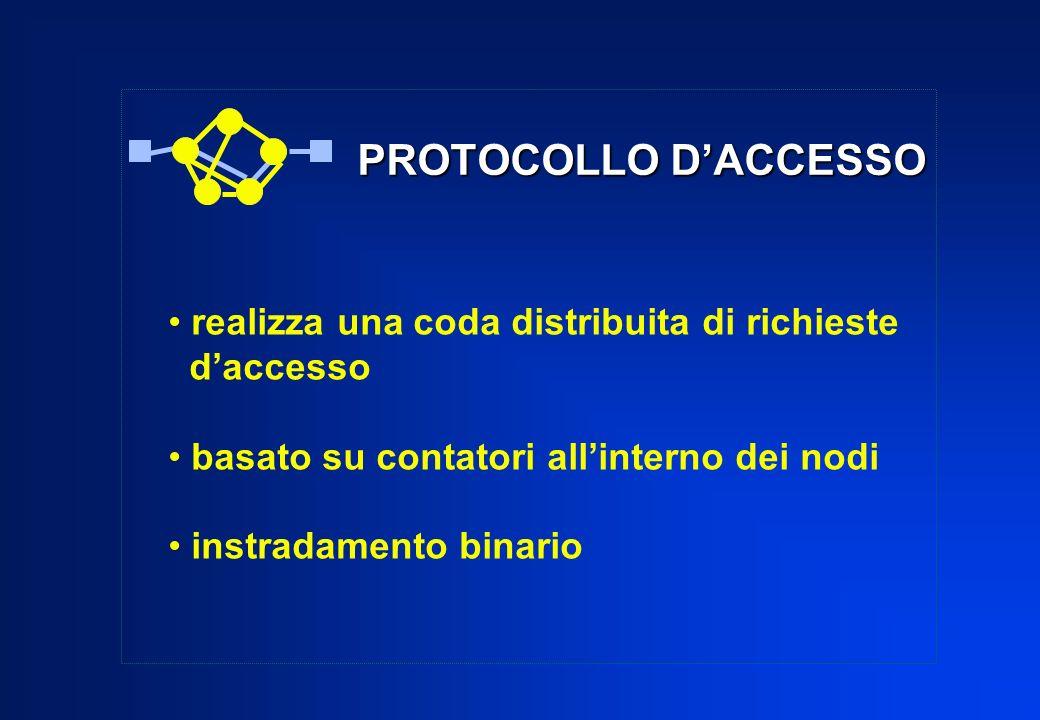 PROTOCOLLO D'ACCESSO realizza una coda distribuita di richieste