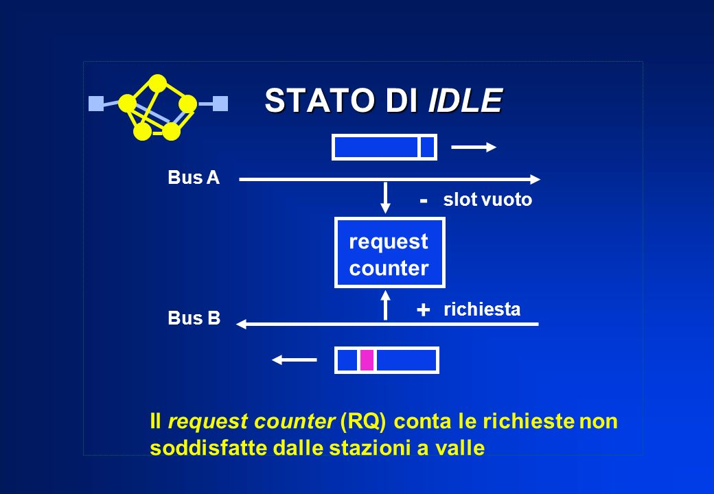 STATO DI IDLE - + request counter