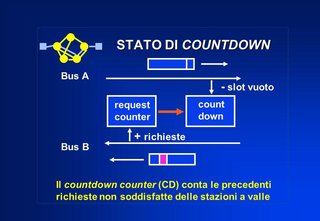 STATO DI COUNTDOWN - slot vuoto + richieste Bus A request count Bus B