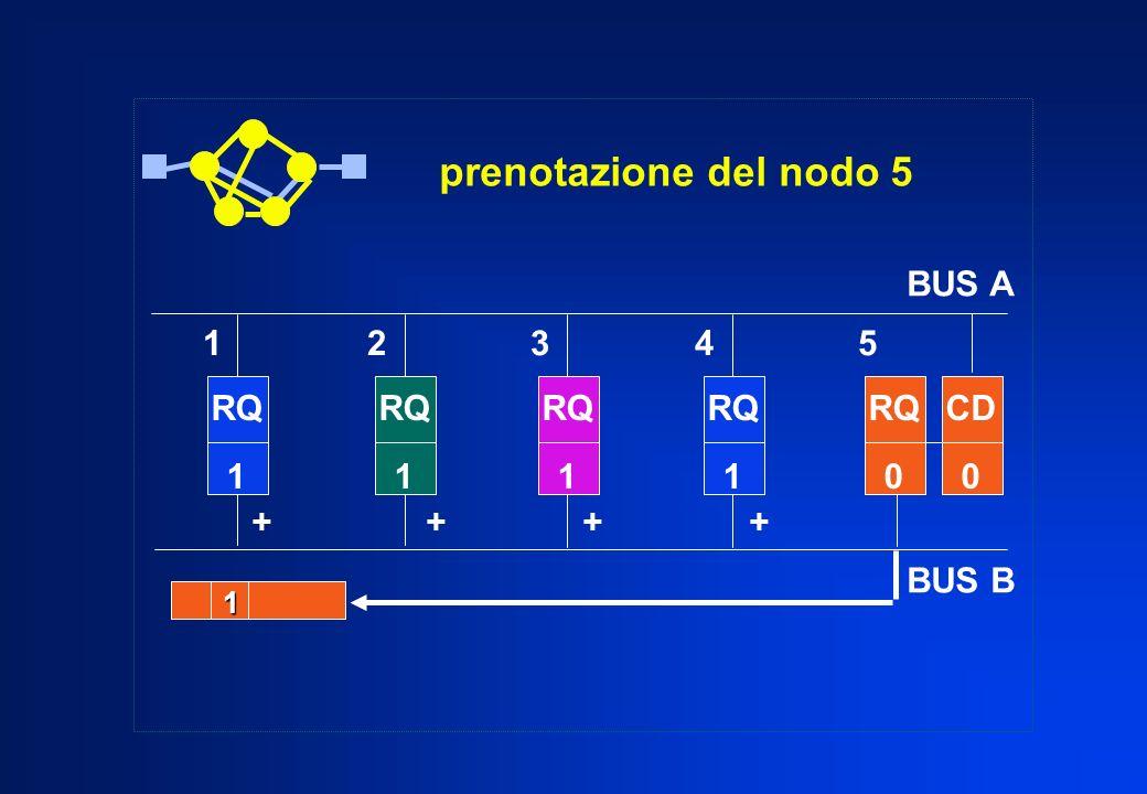 prenotazione del nodo 5 BUS A BUS B 1 2 3 4 5 RQ 1 RQ 1 RQ 1 RQ 1 RQ