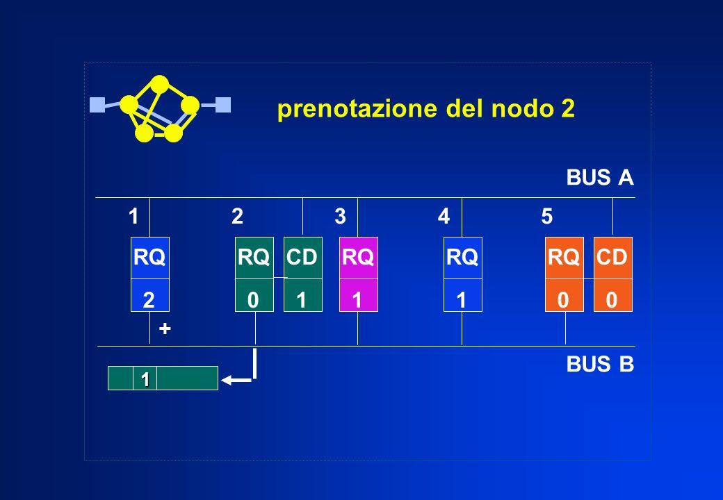 prenotazione del nodo 2 BUS A BUS B 1 2 3 4 5 RQ CD RQ 2 RQ CD 1 RQ 1