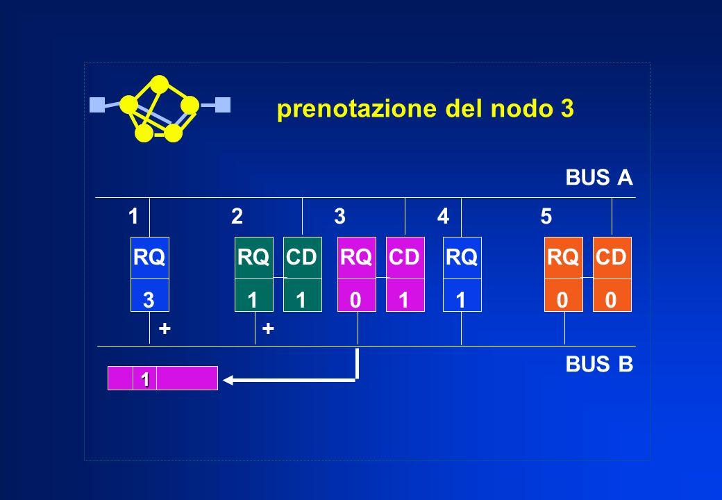 prenotazione del nodo 3 BUS A BUS B 1 2 3 4 5 RQ CD RQ 3 RQ 1 CD 1 RQ