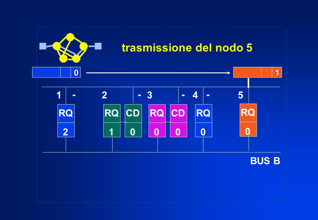 trasmissione del nodo 5 BUS B 1 2 3 4 5 - - - - RQ 2 RQ RQ 1 CD RQ CD