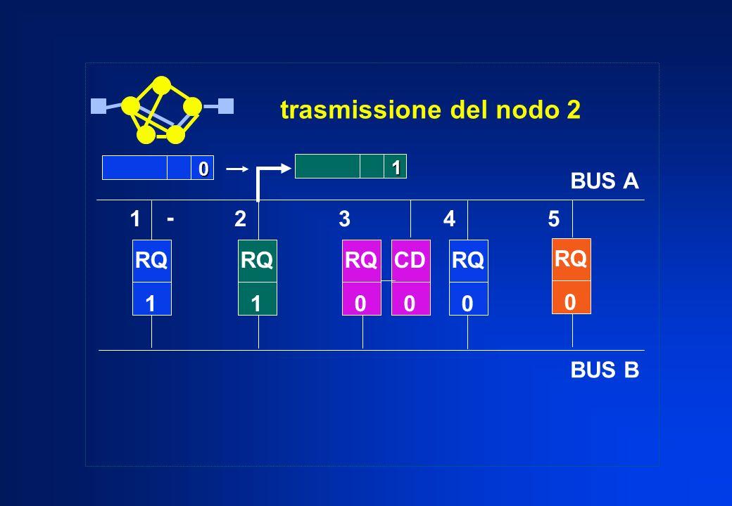 trasmissione del nodo 2 BUS A BUS B 1 2 3 4 5 - RQ 1 RQ RQ 1 RQ CD RQ