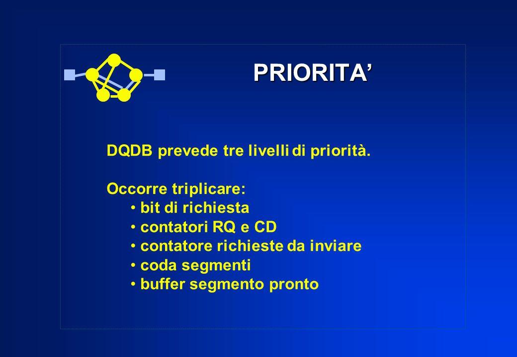 PRIORITA' DQDB prevede tre livelli di priorità. Occorre triplicare: