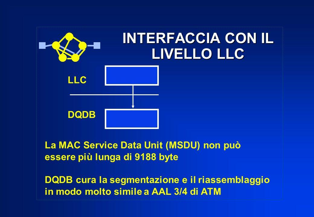 INTERFACCIA CON IL LIVELLO LLC