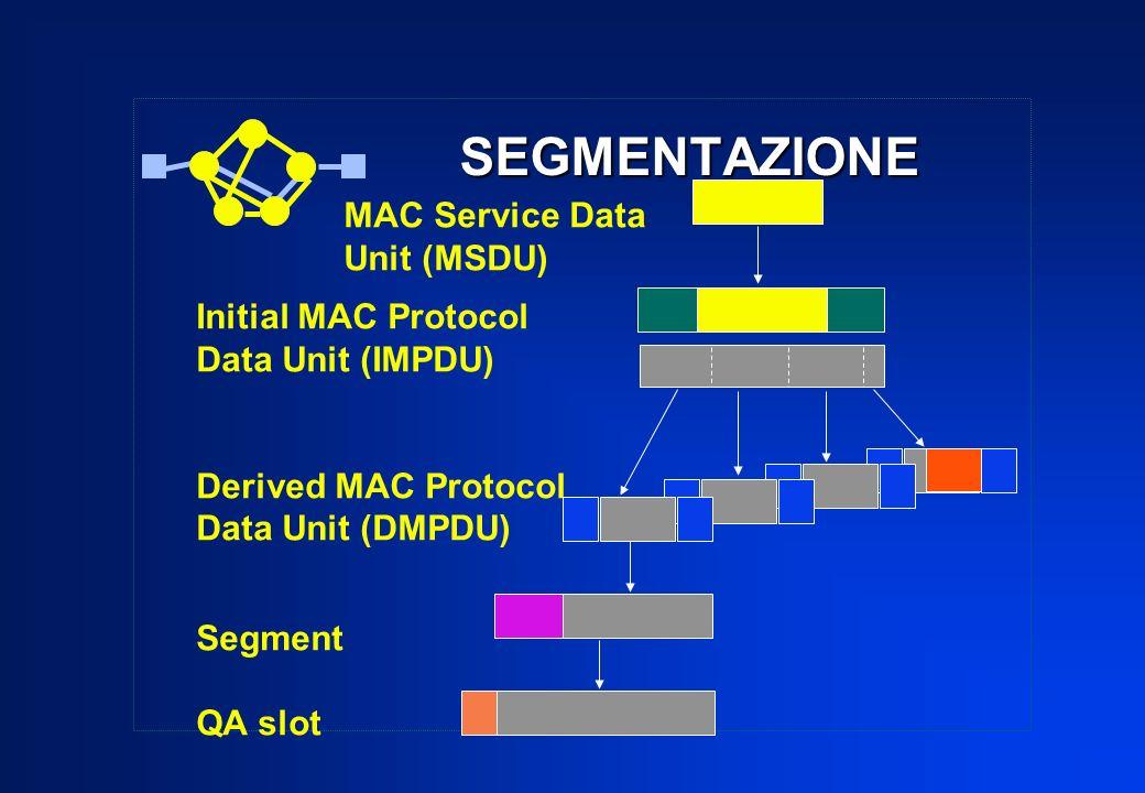 SEGMENTAZIONE MAC Service Data Unit (MSDU) Initial MAC Protocol