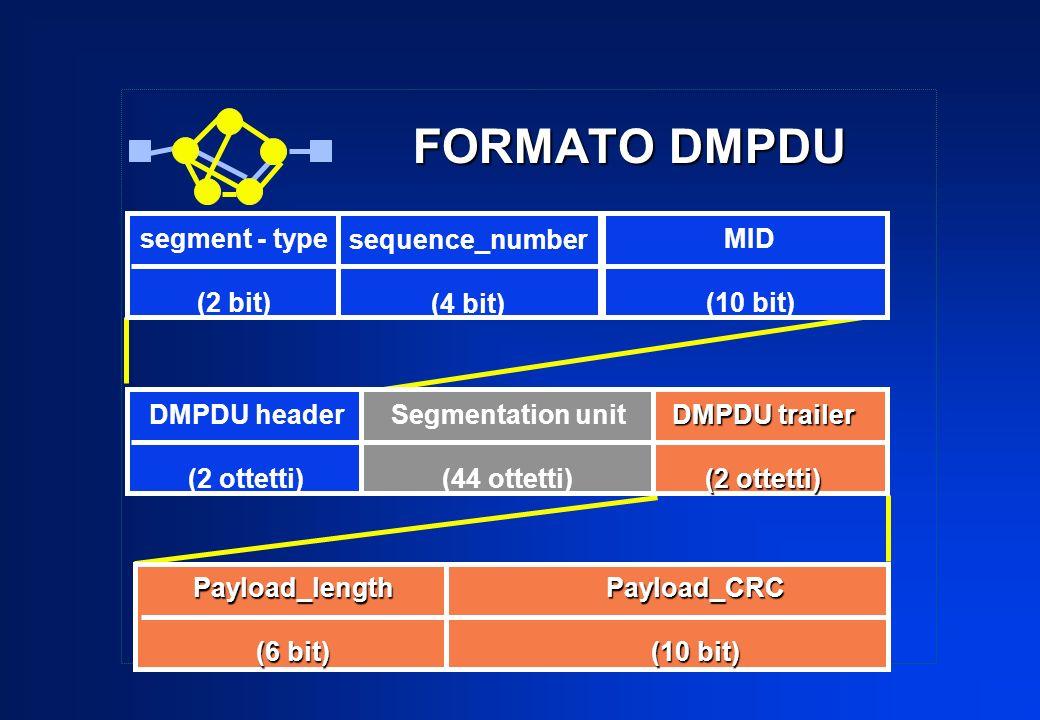 FORMATO DMPDU segment - type (2 bit) sequence_number (4 bit) MID