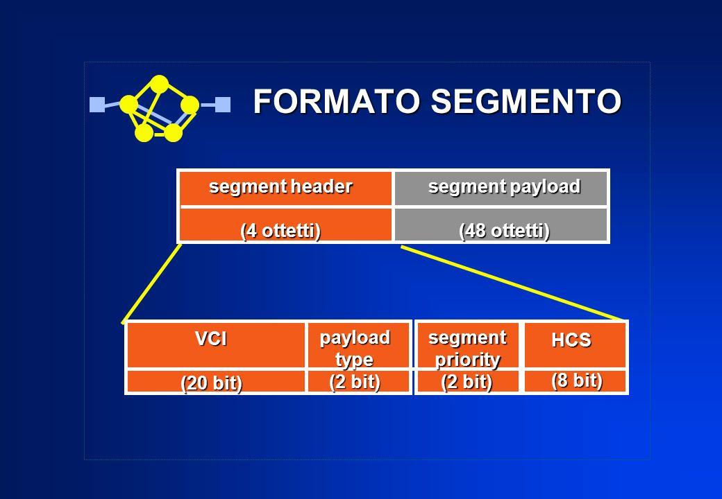 FORMATO SEGMENTO segment header (4 ottetti) segment payload