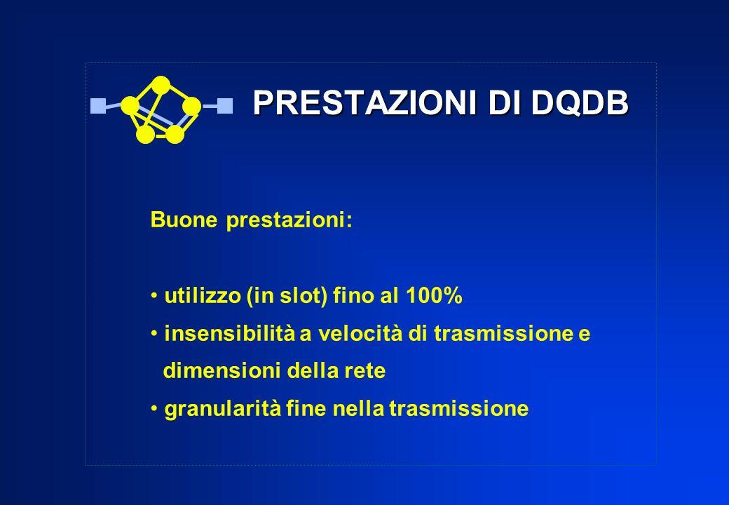 PRESTAZIONI DI DQDB Buone prestazioni: utilizzo (in slot) fino al 100%