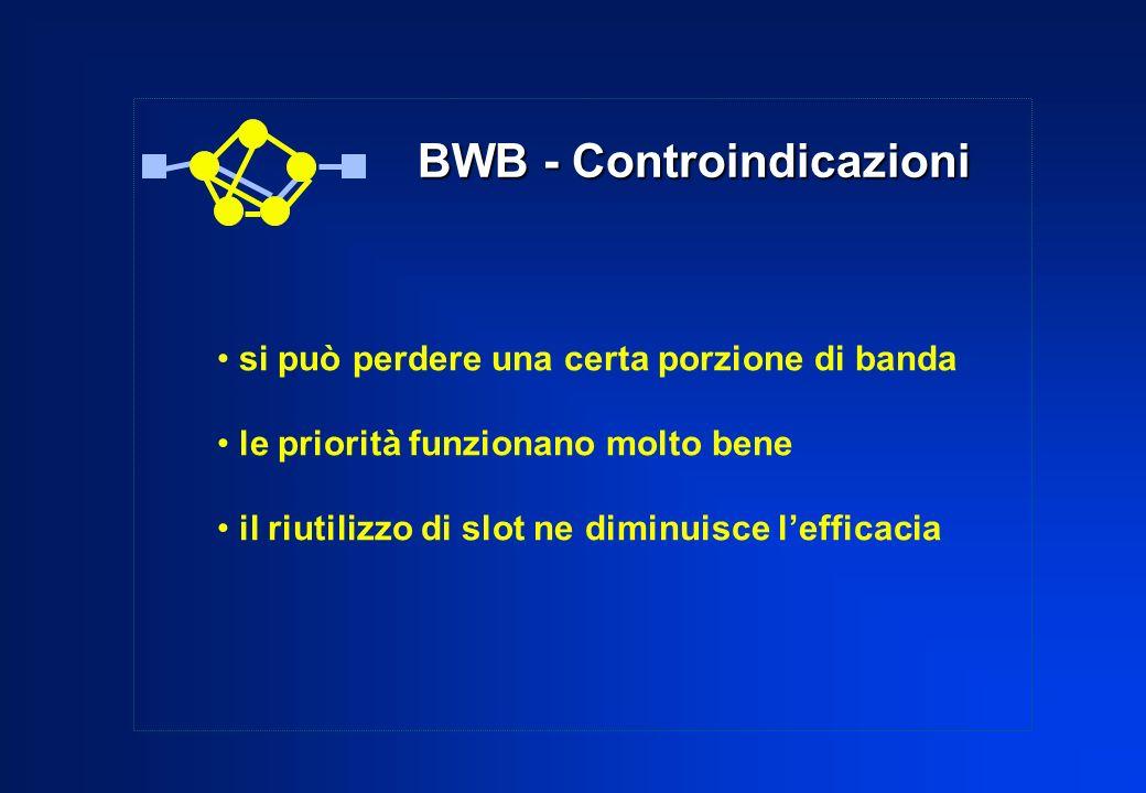 BWB - Controindicazioni