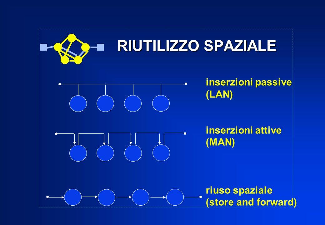 RIUTILIZZO SPAZIALE inserzioni passive (LAN) inserzioni attive (MAN)