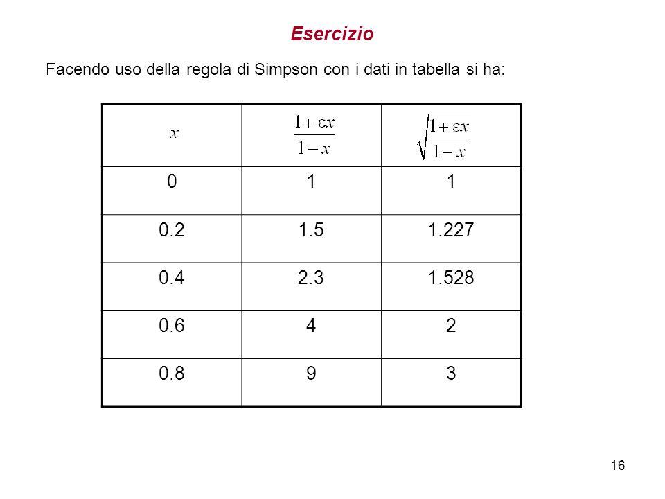 EsercizioFacendo uso della regola di Simpson con i dati in tabella si ha: 1. 0.2. 1.5. 1.227. 0.4. 2.3.