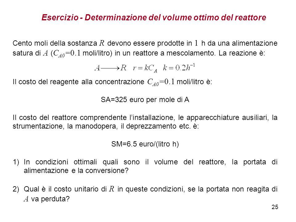 Esercizio - Determinazione del volume ottimo del reattore