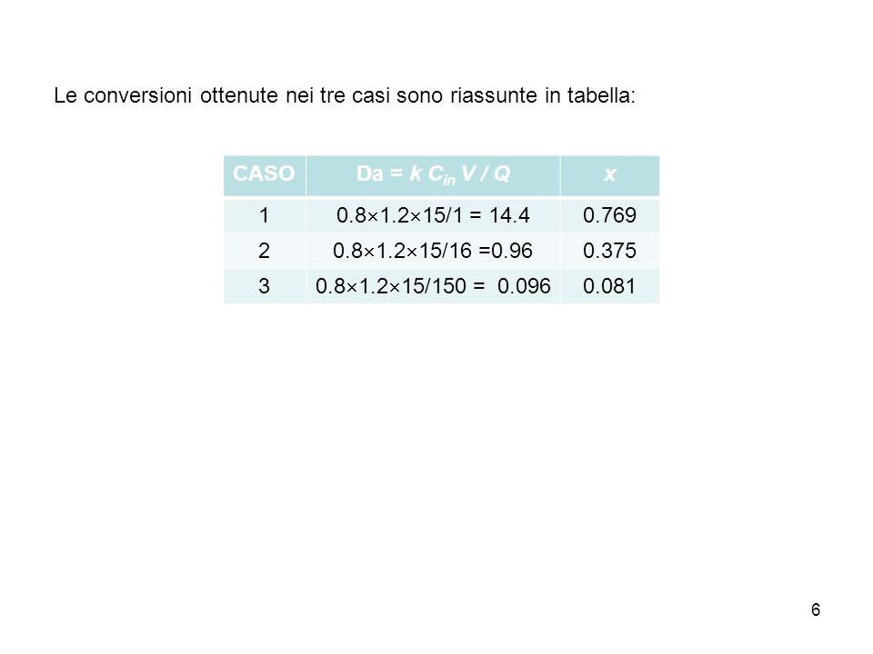 Le conversioni ottenute nei tre casi sono riassunte in tabella:
