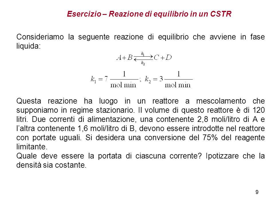Esercizio – Reazione di equilibrio in un CSTR