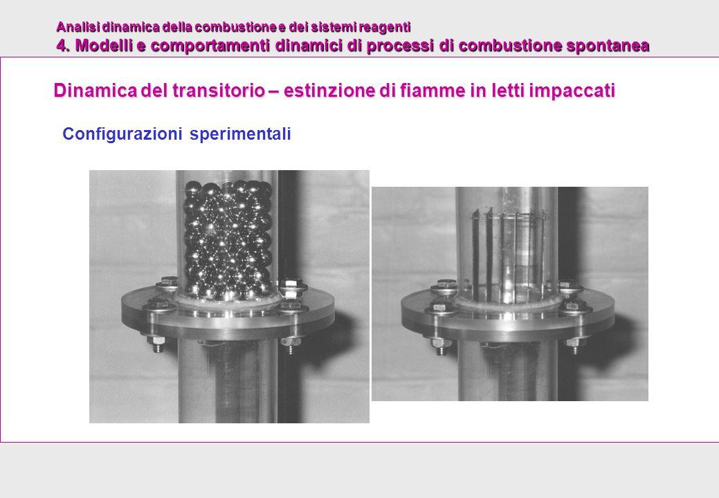 Dinamica del transitorio – estinzione di fiamme in letti impaccati