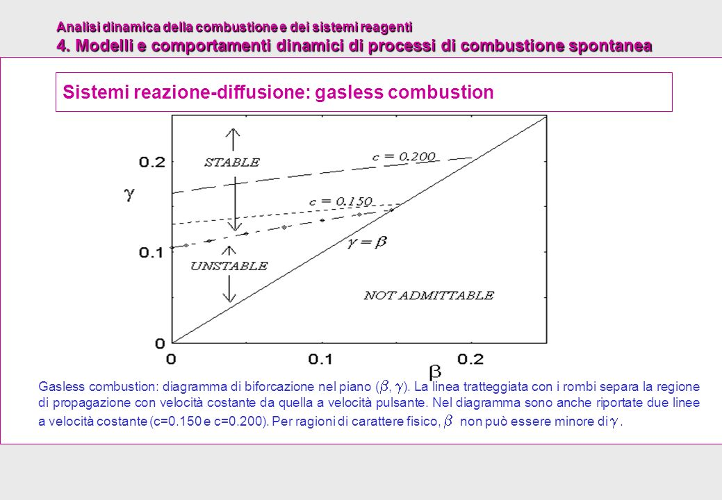 Sistemi reazione-diffusione: gasless combustion
