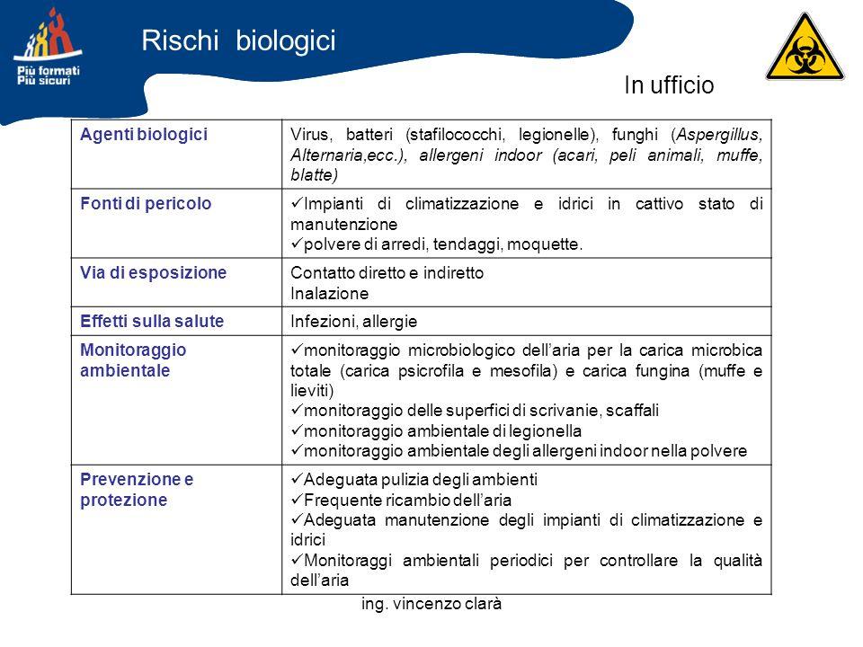 Rischi biologici In ufficio Agenti biologici