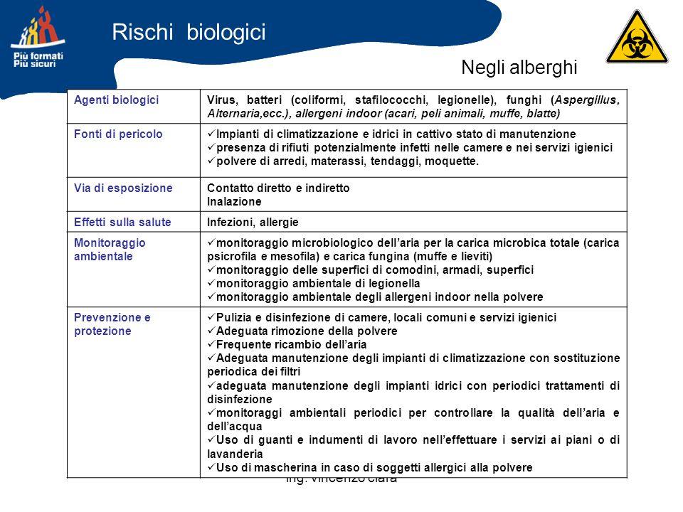 Rischi biologici Negli alberghi ing. vincenzo clarà Agenti biologici