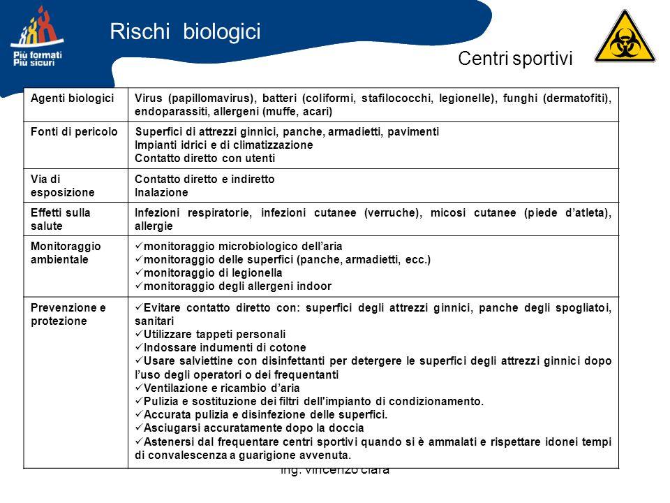 Rischi biologici Centri sportivi ing. vincenzo clarà Agenti biologici
