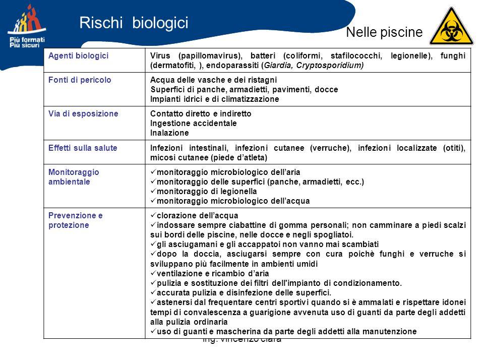 Rischi biologici Nelle piscine ing. vincenzo clarà Agenti biologici