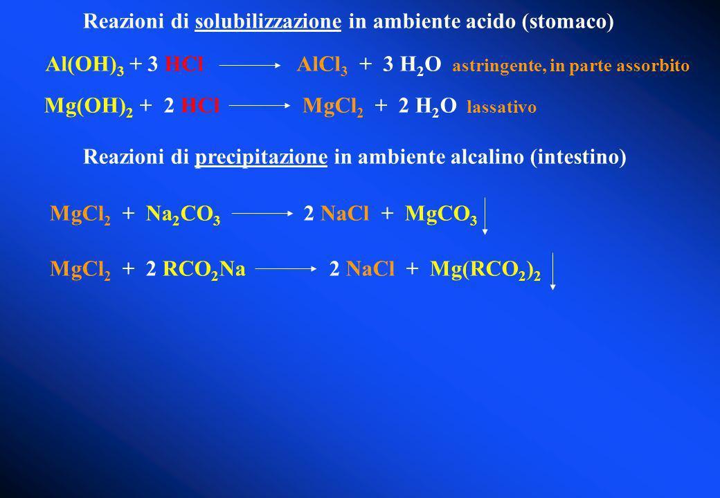 Reazioni di solubilizzazione in ambiente acido (stomaco)