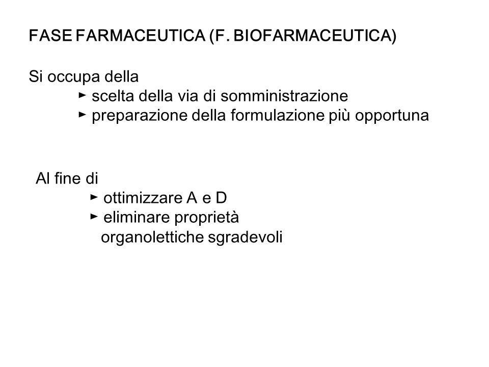 FASE FARMACEUTICA (F. BIOFARMACEUTICA)