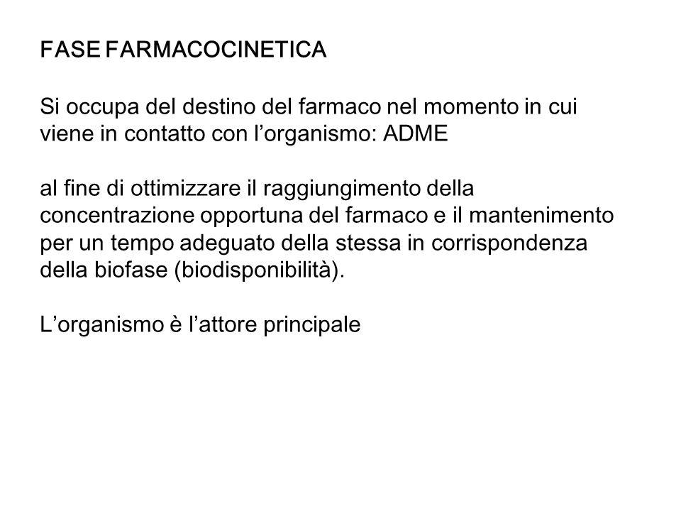 FASE FARMACOCINETICA Si occupa del destino del farmaco nel momento in cui viene in contatto con l'organismo: ADME.
